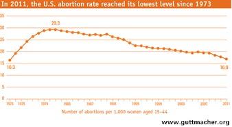 Abortion Rates