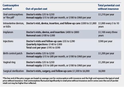 Contraception Cost
